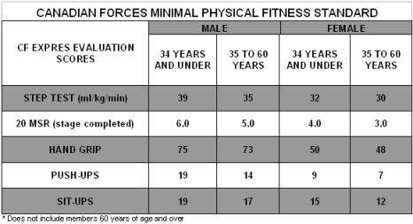 Minimum Physical Fitness Standard